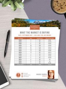 Branding Spotlight: What the Market is Buying?